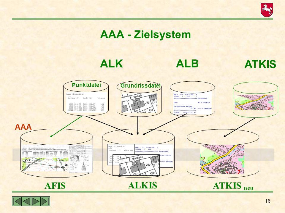AAA - Zielsystem ALK ALB ATKIS AFIS ALKIS ATKIS neu AAA Punktdatei