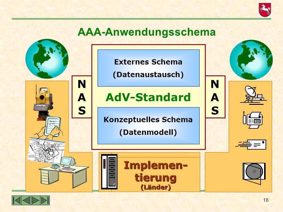AAA-Anwendungsschema