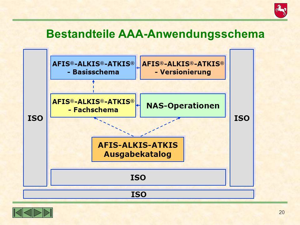 Bestandteile AAA-Anwendungsschema