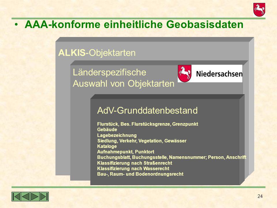 AAA-konforme einheitliche Geobasisdaten