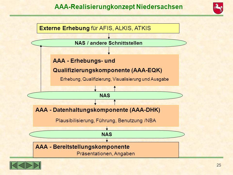 AAA-Realisierungkonzept Niedersachsen NAS / andere Schnittstellen