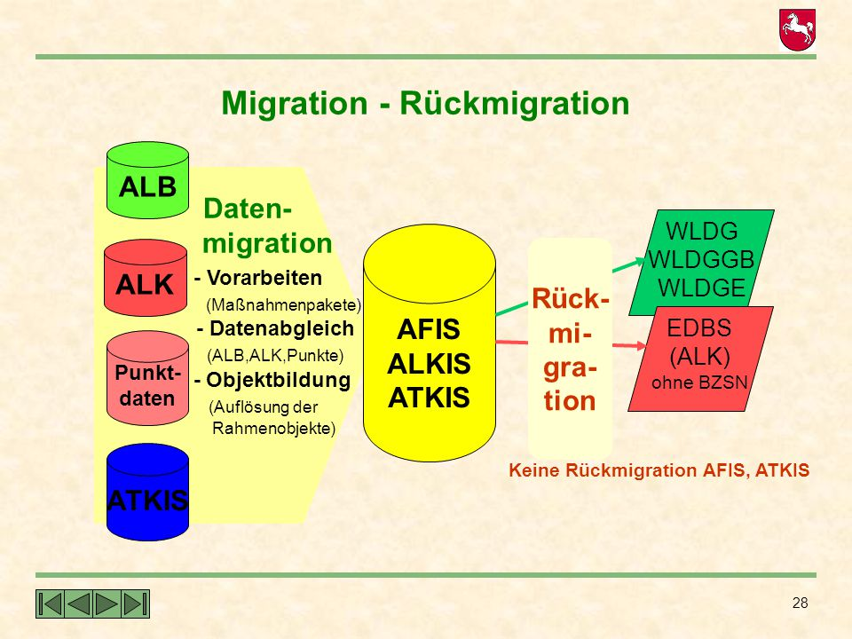 Migration - Rückmigration