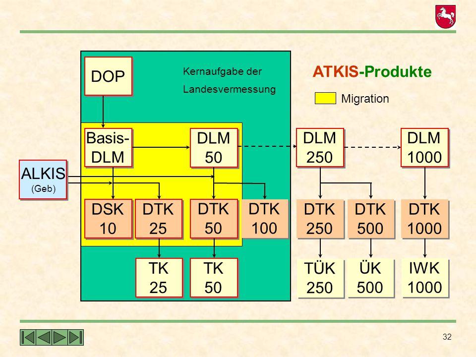 TK 25 DSK 10 DTK Basis- DLM DOP ATKIS-Produkte TK 50 DTK 100 DLM TÜK