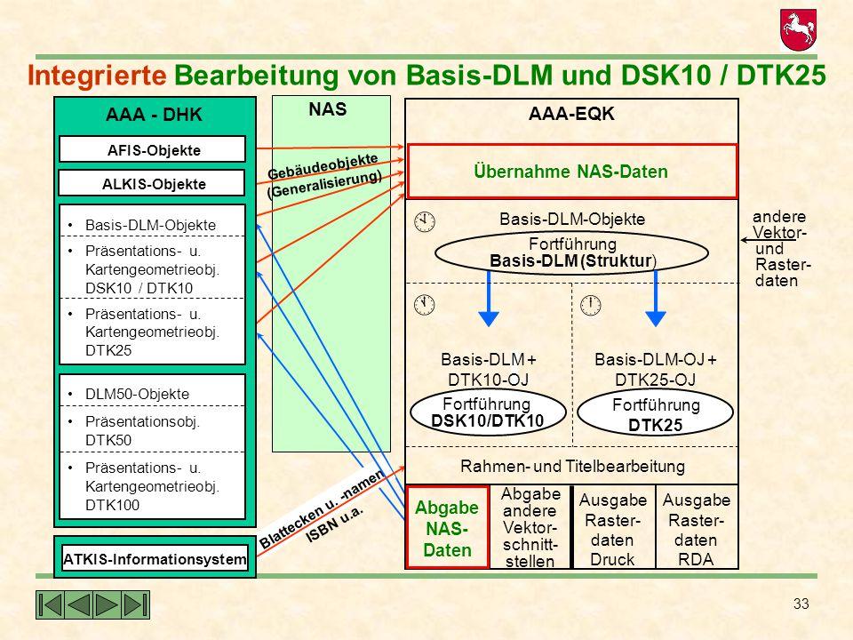 Integrierte Bearbeitung von Basis-DLM und DSK10 / DTK25