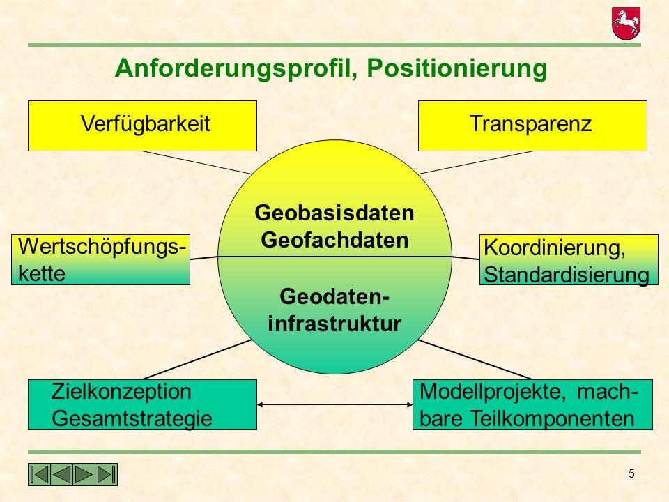 Anforderungsprofil, Positionierung