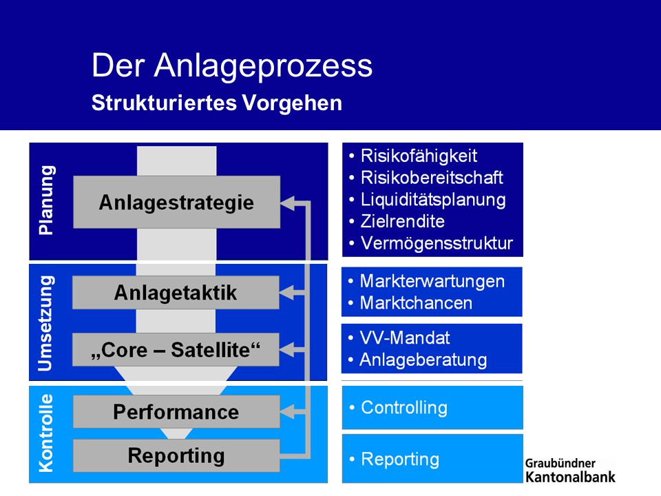Der Anlageprozess Strukturiertes Vorgehen
