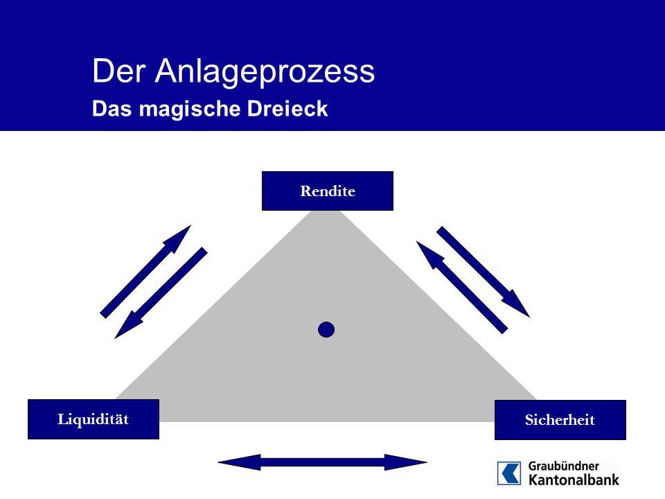 Der Anlageprozess Das magische Dreieck