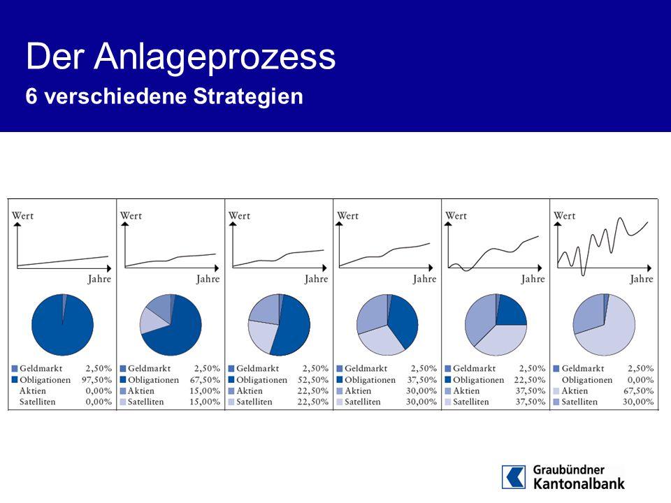Der Anlageprozess 6 verschiedene Strategien