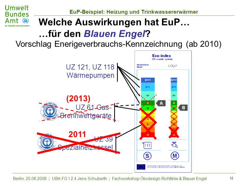 Welche Auswirkungen hat EuP… …für den Blauen Engel