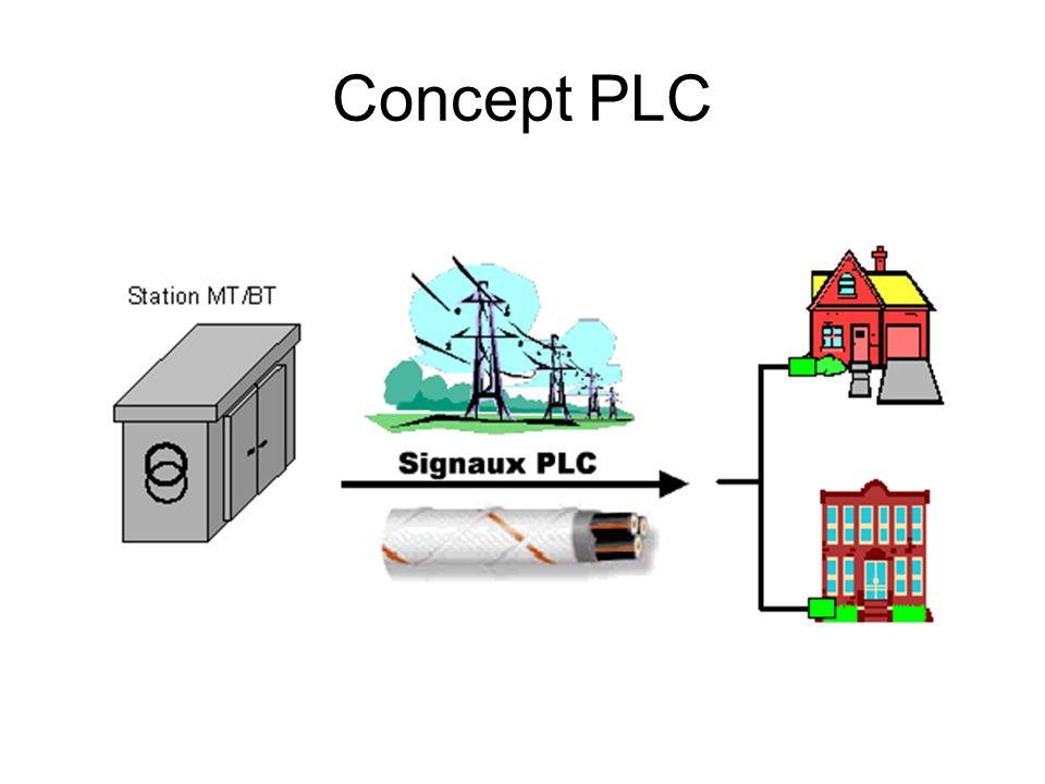 Concept PLC L idée est d utiliser le réseau de distribution d energie