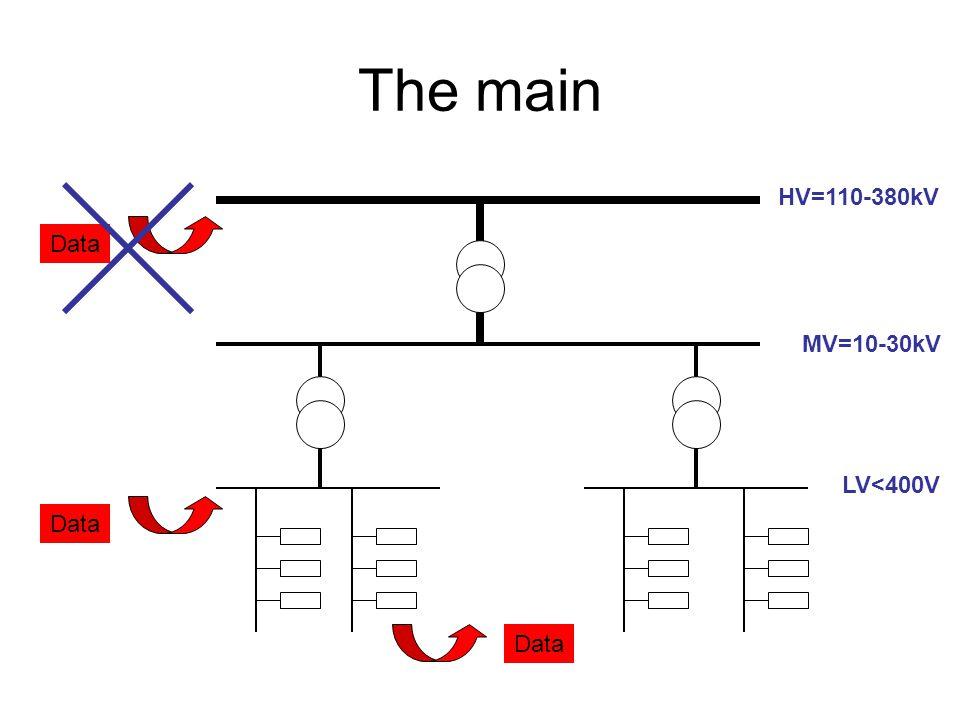 The main HV=110-380kV Data MV=10-30kV LV<400V Data Data