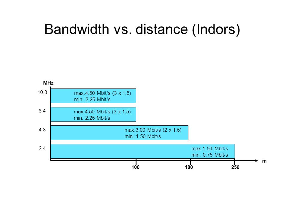Bandwidth vs. distance (Indors)