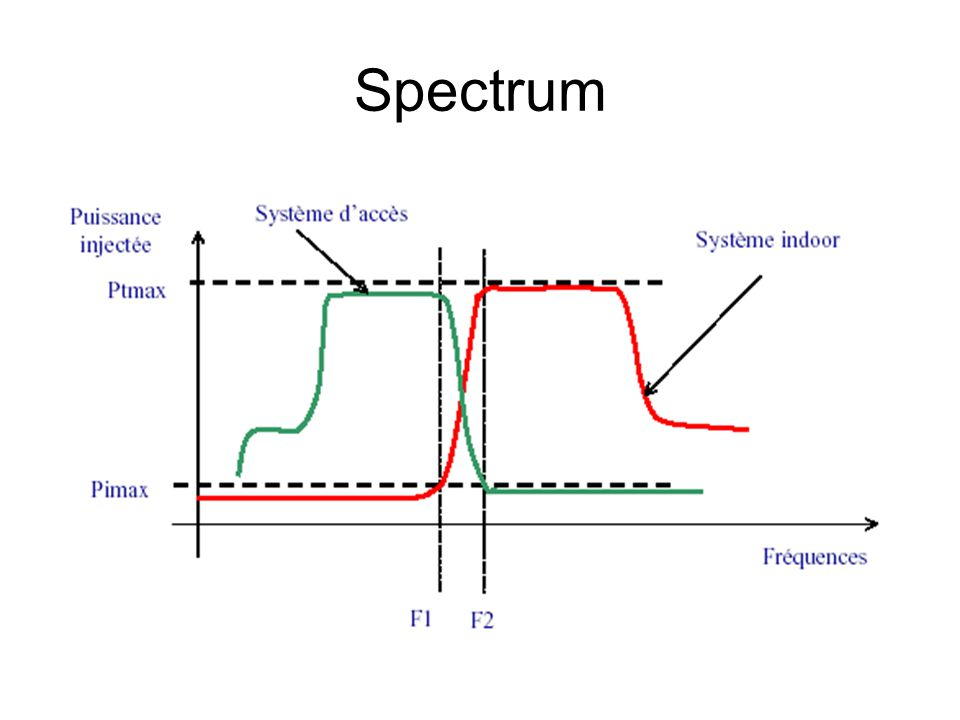 Spectrum Outdoors 1.6 MHz to 10 MHz Indoors 17.7 MHz to 30 MHz