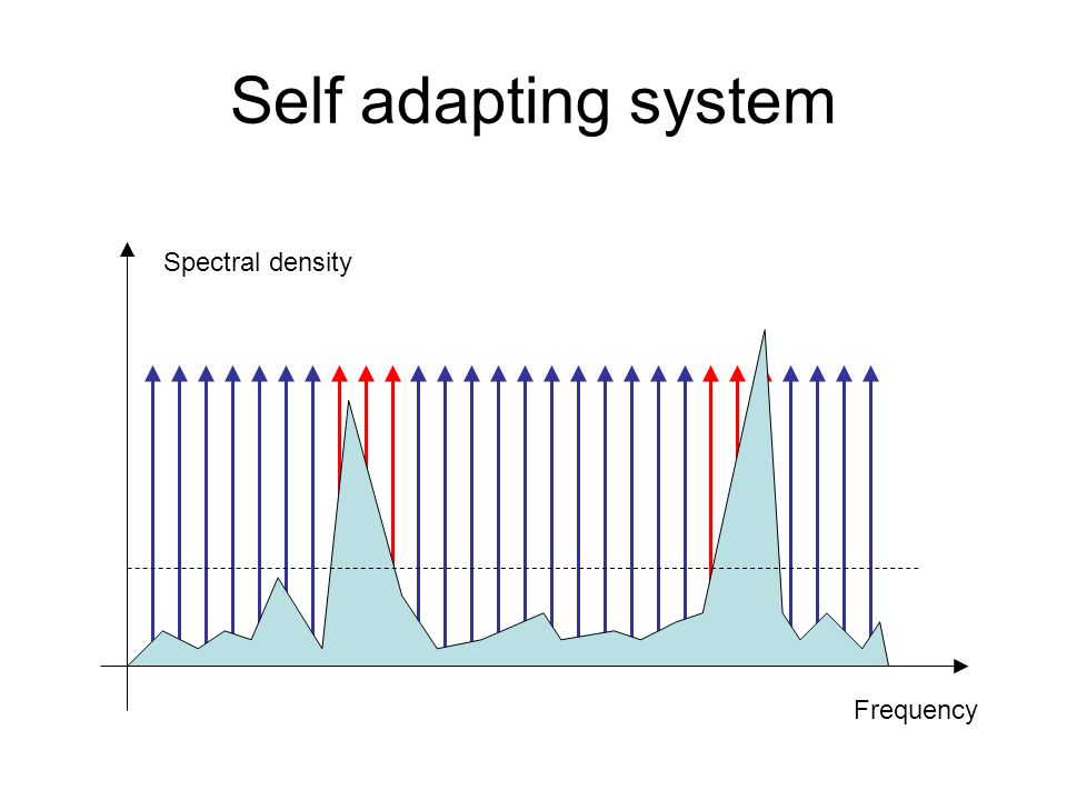 Self adapting system Spectral density Comme ADSL Frequency