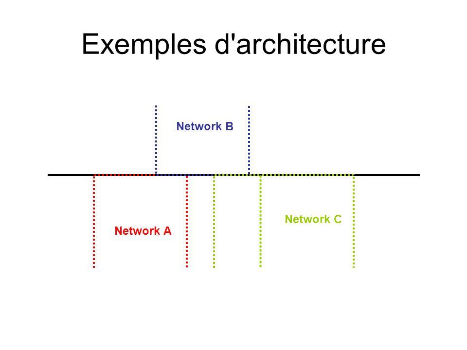 Exemples d architecture