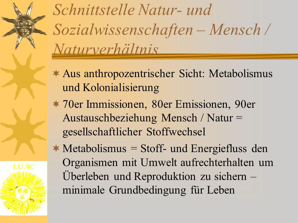 Schnittstelle Natur- und Sozialwissenschaften – Mensch / Naturverhältnis