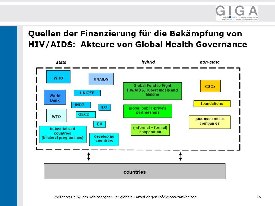 Quellen der Finanzierung für die Bekämpfung von HIV/AIDS: Akteure von Global Health Governance