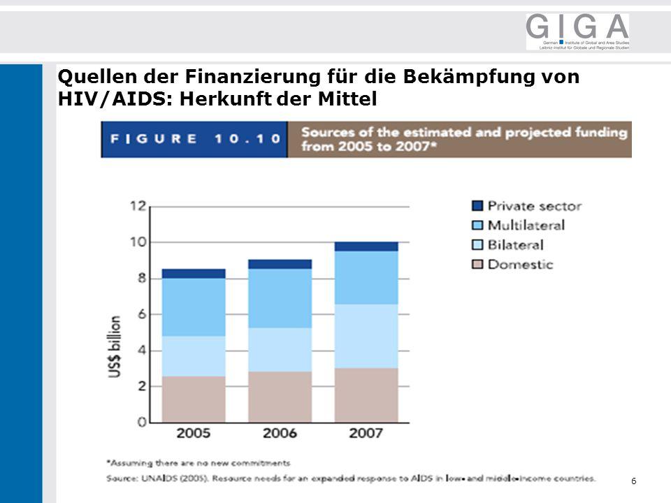 Quellen der Finanzierung für die Bekämpfung von HIV/AIDS: Herkunft der Mittel