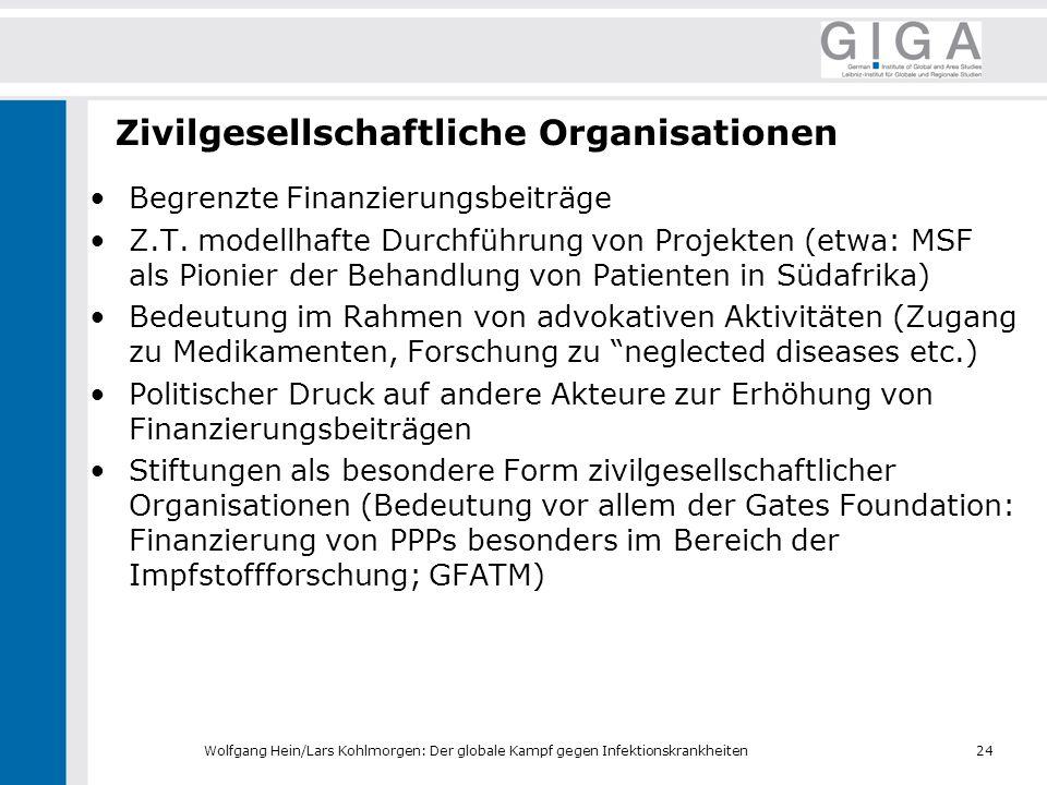Zivilgesellschaftliche Organisationen