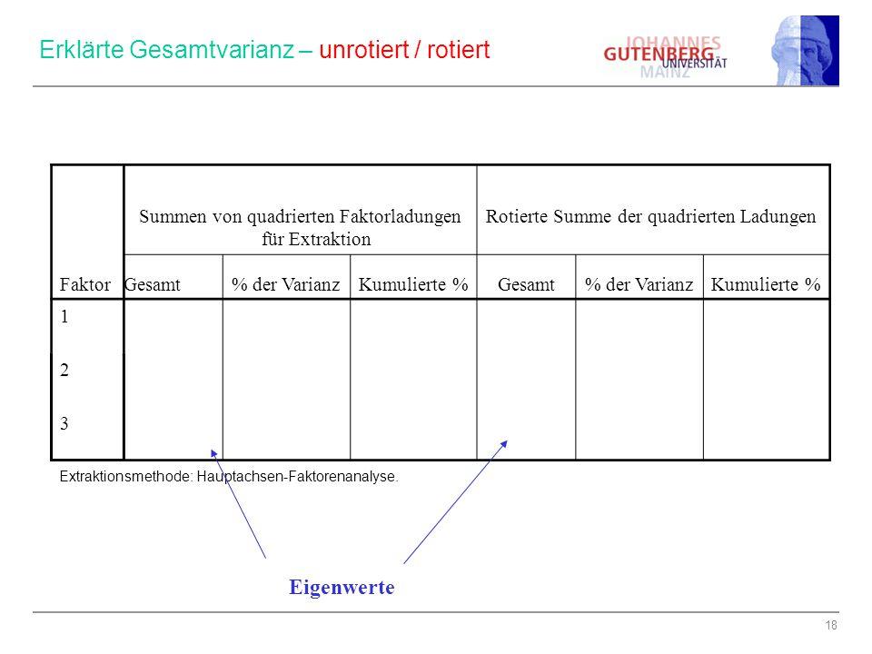 Erklärte Gesamtvarianz – unrotiert / rotiert