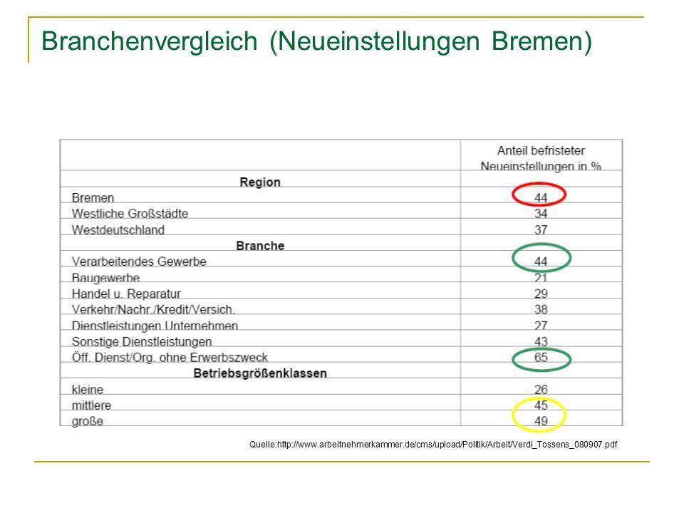 Branchenvergleich (Neueinstellungen Bremen)