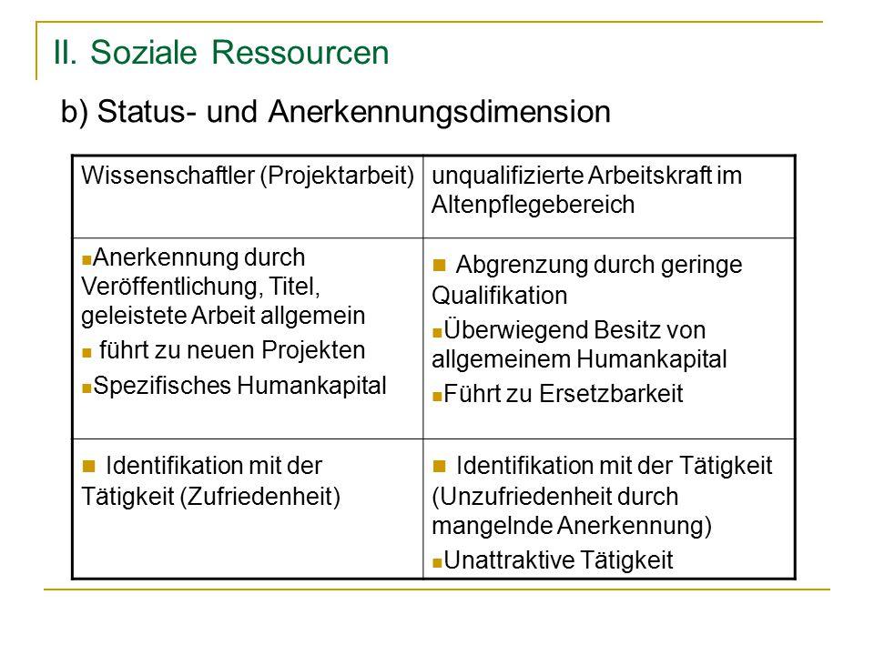 II. Soziale Ressourcen b) Status- und Anerkennungsdimension