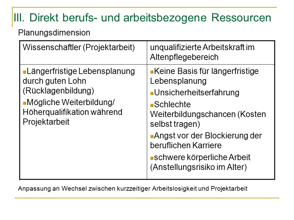 III. Direkt berufs- und arbeitsbezogene Ressourcen