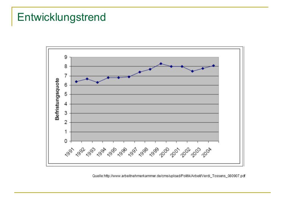 Entwicklungstrend Quelle:http://www.arbeitnehmerkammer.de/cms/upload/Politik/Arbeit/Verdi_Tossens_080907.pdf.