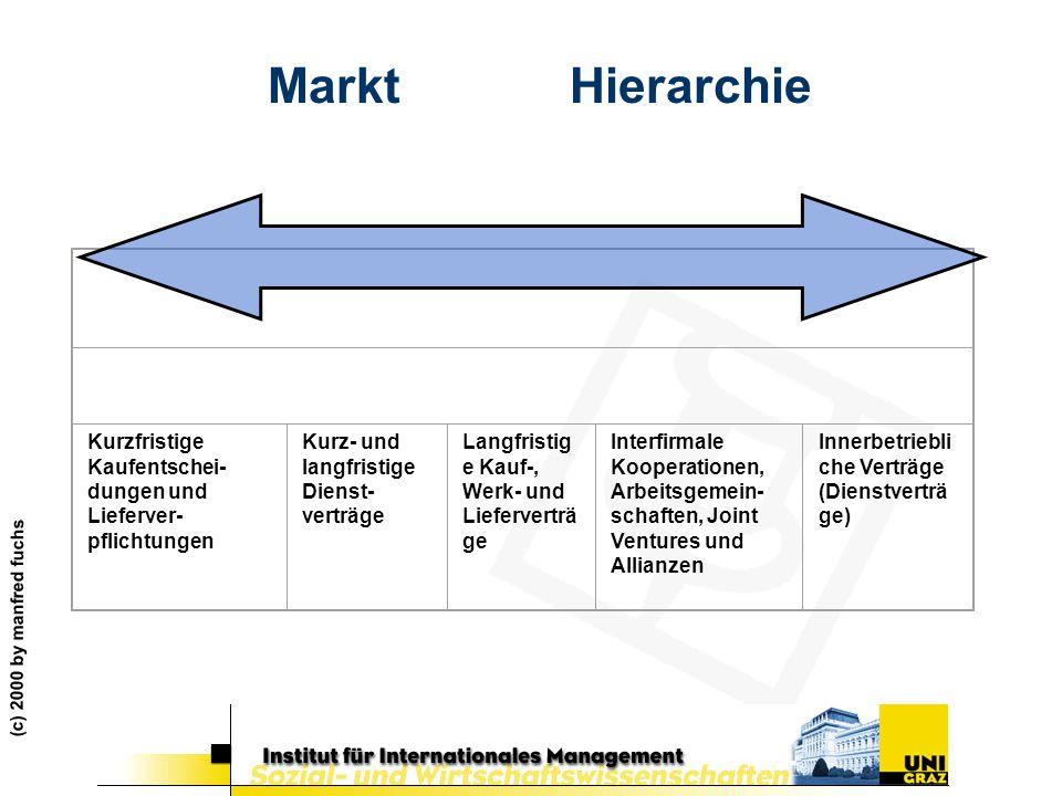 Markt Hierarchie Kurzfristige Kaufentschei-dungen und Lieferver-pflichtungen. Kurz- und langfristige Dienst-verträge.