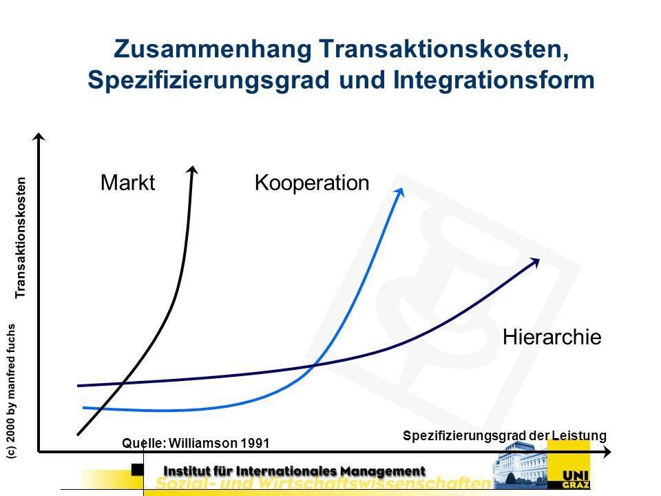 Zusammenhang Transaktionskosten, Spezifizierungsgrad und Integrationsform