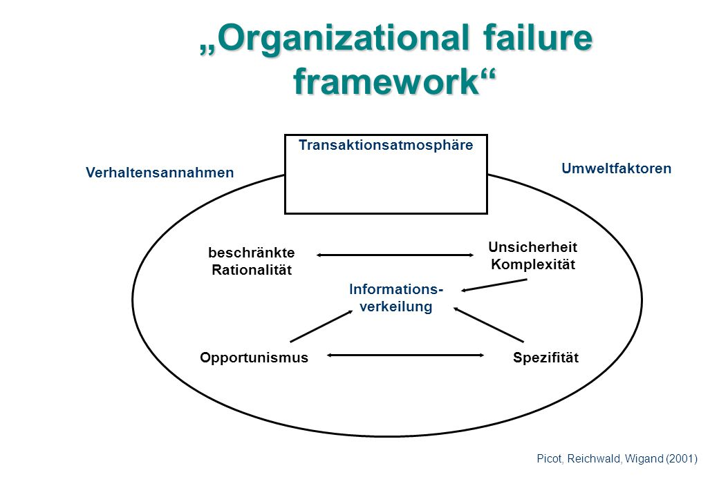 """Organizational failure framework"