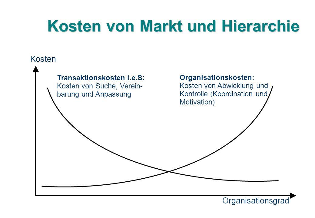 Kosten von Markt und Hierarchie