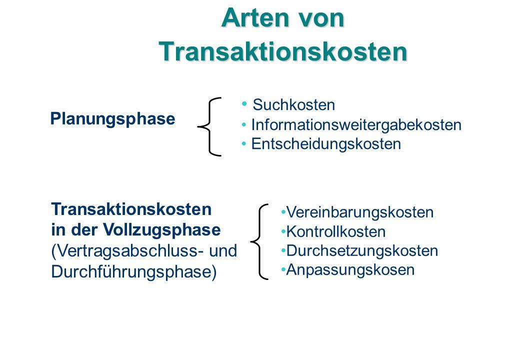 Arten von Transaktionskosten