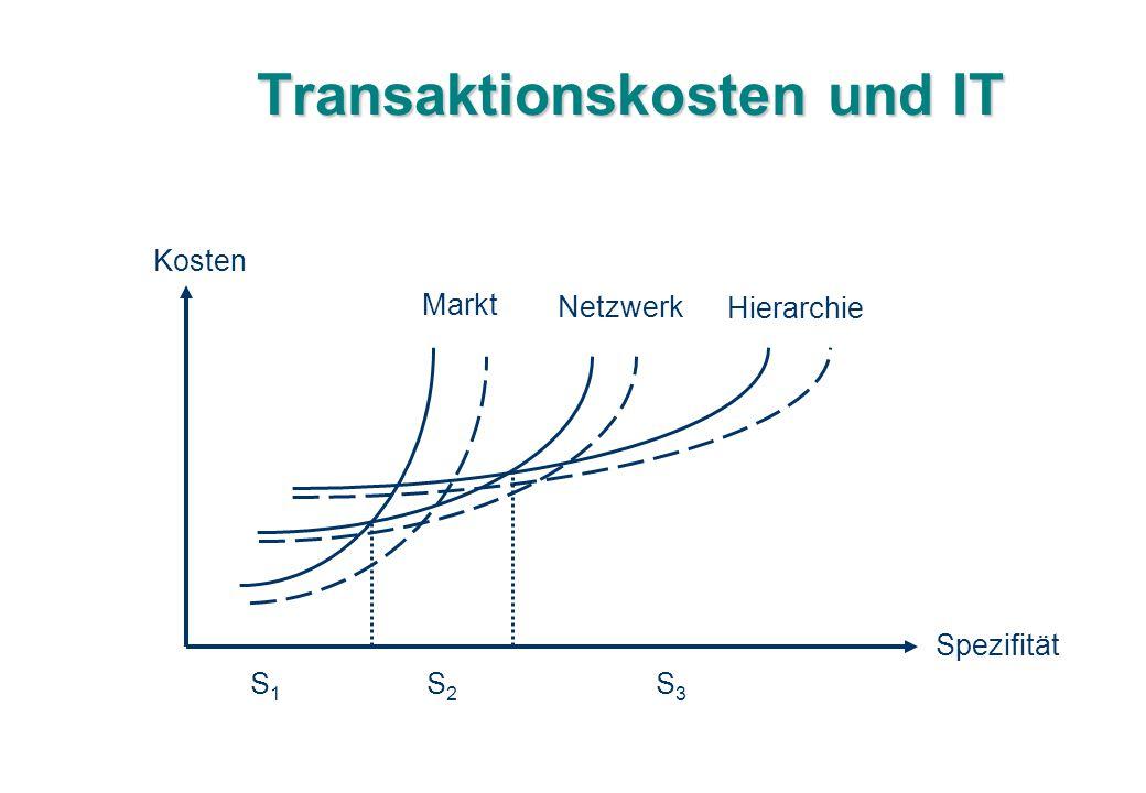 Transaktionskosten und IT