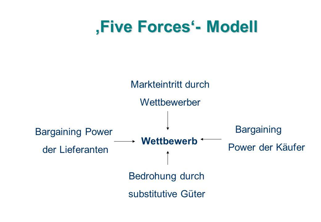 'Five Forces'- Modell Markteintritt durch Wettbewerber Bargaining