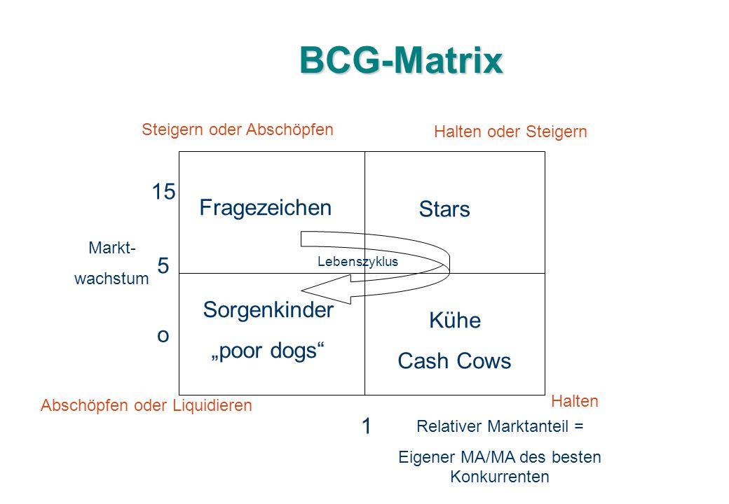 """BCG-Matrix 15 Fragezeichen Stars 5 Sorgenkinder Kühe """"poor dogs o"""