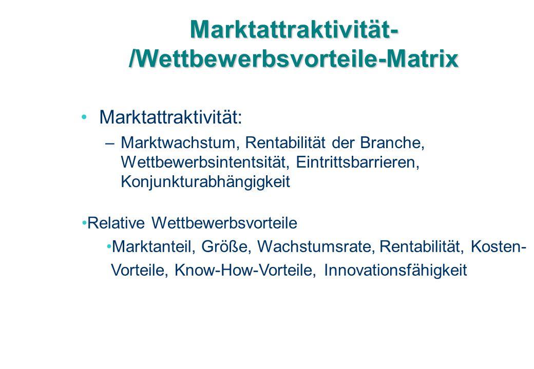 Marktattraktivität-/Wettbewerbsvorteile-Matrix