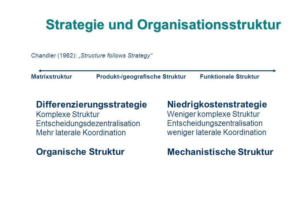 Strategie und Organisationsstruktur