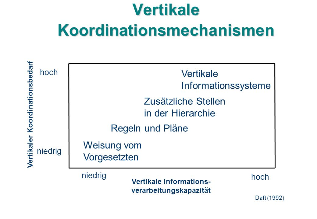 Vertikale Koordinationsmechanismen