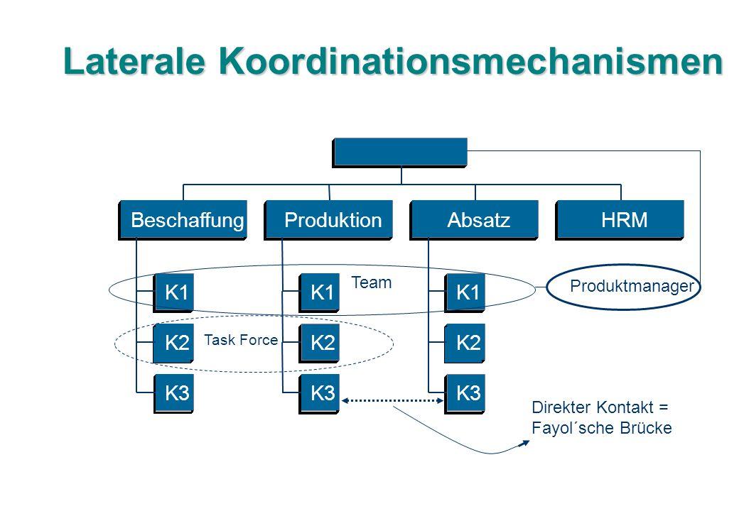 Laterale Koordinationsmechanismen
