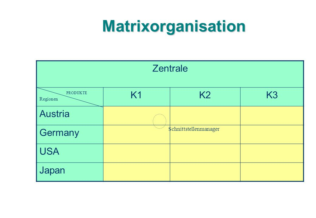 Matrixorganisation Zentrale K1 K2 K3 Austria Germany USA Japan