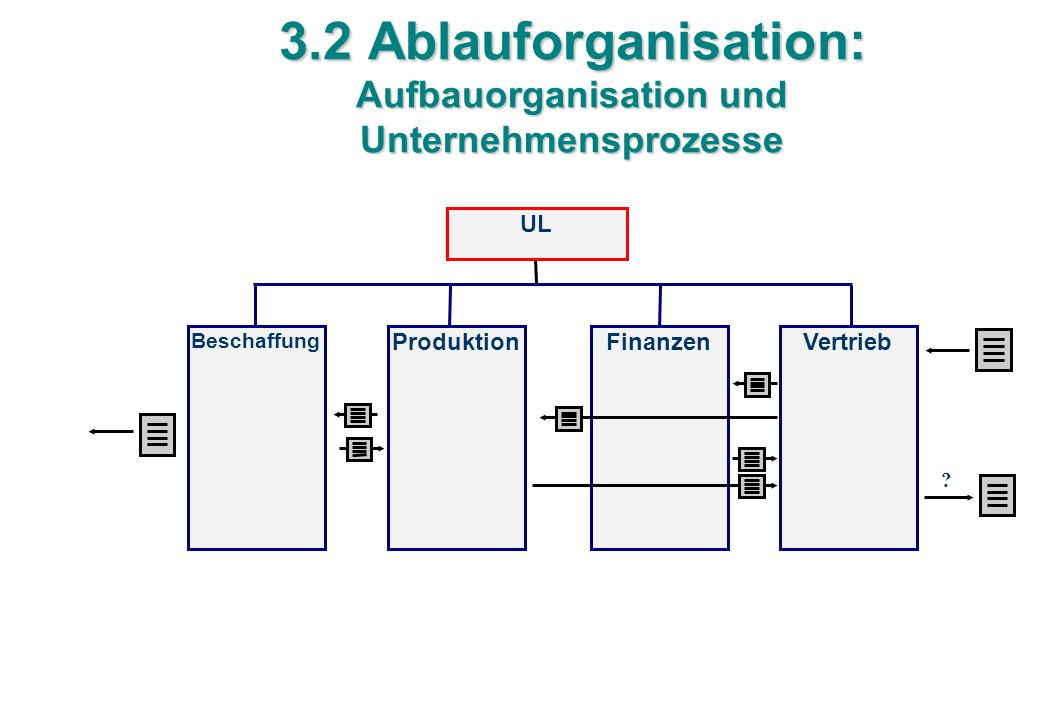 3.2 Ablauforganisation: Aufbauorganisation und Unternehmensprozesse