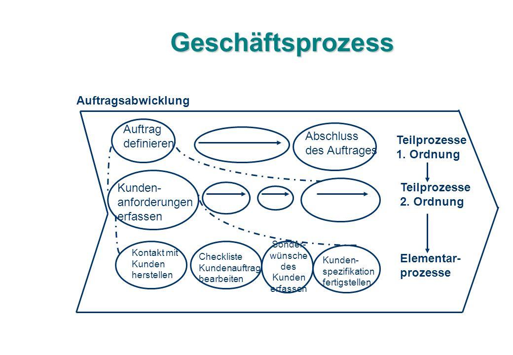 Geschäftsprozess Auftragsabwicklung Auftrag definieren Abschluss