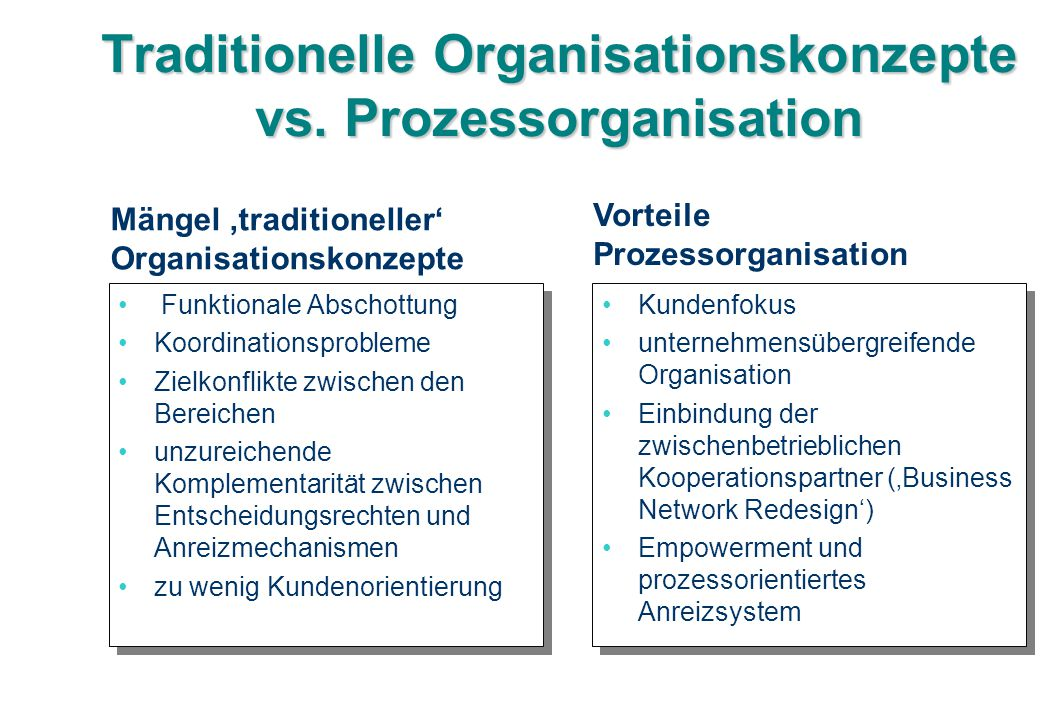 Traditionelle Organisationskonzepte vs. Prozessorganisation
