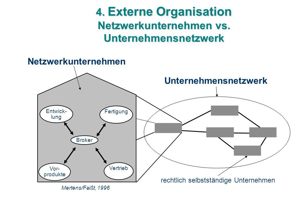 4. Externe Organisation Netzwerkunternehmen vs. Unternehmensnetzwerk