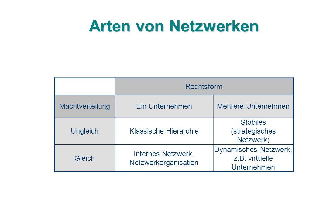 Arten von Netzwerken Rechtsform Machtverteilung Ein Unternehmen