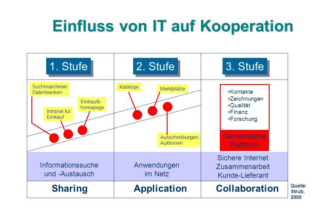 Einfluss von IT auf Kooperation