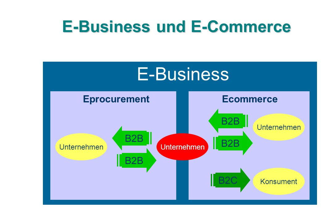 E-Business und E-Commerce