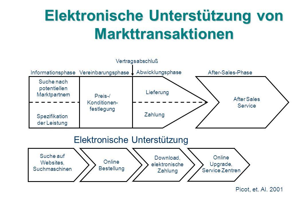 Elektronische Unterstützung von Markttransaktionen
