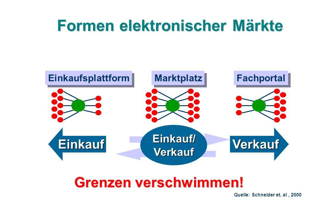 Formen elektronischer Märkte